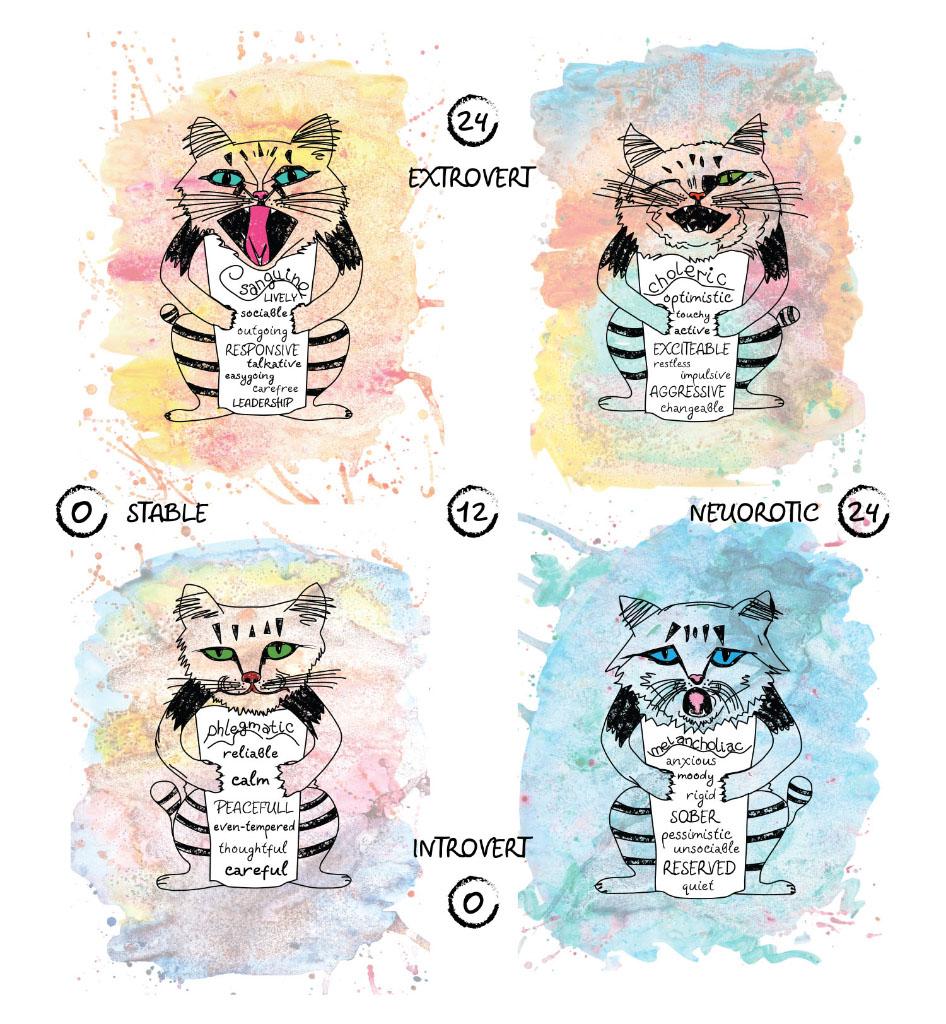 cats scale scheme temperament extraversion introversion sanguine melancholic phlegmatic choleric